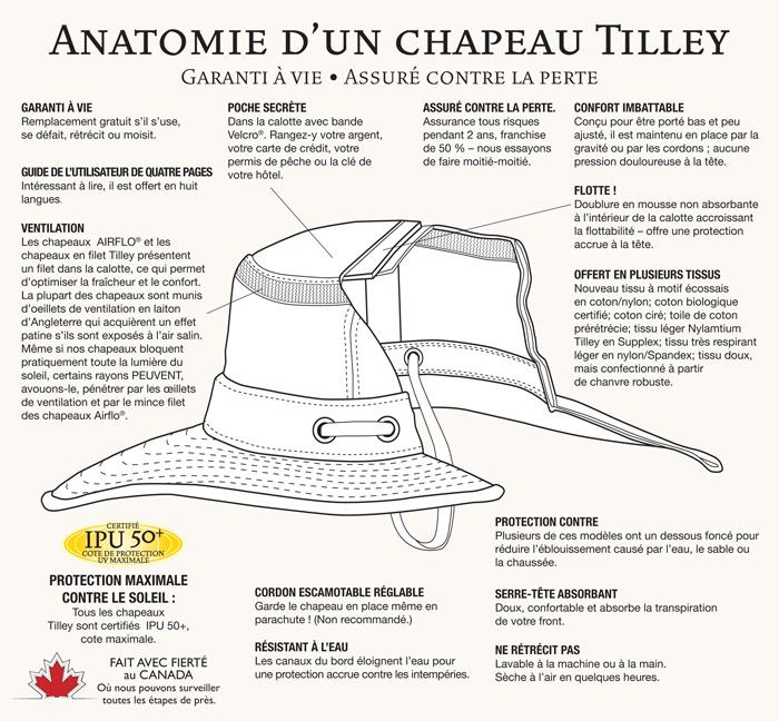 comment est fait un chapeau tilley - un couvre chef de grande qualité